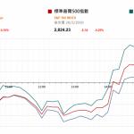 雖然今年美息應不再上升 但聯儲局調低經濟預測 美股回落  |  市場快訊 (3月21日)
