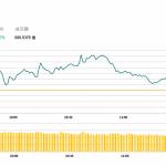 港股高開後震蕩上升,新華保險(1336 HK) 業績佳升逾10%