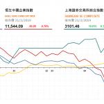 港股午後回落,新華保險(1336 HK)升逾7%