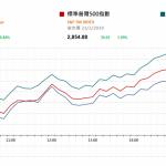蘋果帶動科技股上升   |  市場快訊 (3月22日)