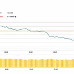 港股高開低走,吉利(175 HK)績後逆市升3.6%