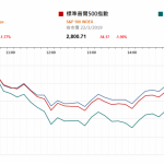 美股挫约2% 市埸憂慮經濟增長動力轉弱   |  市場快訊 (3月25日)