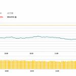 港股半日跌517點,瑞聲(2018 HK)逆市升逾5%
