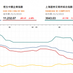 港股午後跌幅擴大,李寧 (2331 HK) 遭大股東減持套利跌逾9%