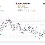 美股變動不大 美債收益率依然倒掛      市場快訊 (3月26日)