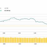 港股高開後升勢放緩,康師傅(322 HK)派特息升7.1%