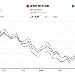 美股回升 市場注視中美貿易談判   |  市場快訊 (3月27日)