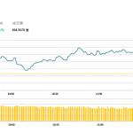 港股今早低開高走,世房(813 HK)績後升7.2%