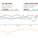 港股午後漲幅擴大,復星國際(656 HK)績後漲逾9%