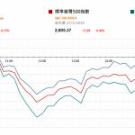 美股先跌後回穩 美債收益率曲線倒掛持續   |  市場快訊 (3月28日)