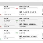 中興(763 HK)料首季扭虧