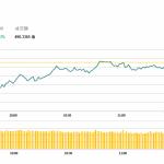 港股半日升7點,中興(763 HK)料首季扭虧升10%