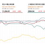 港股尾市升46點,蒙牛 (2319 HK) 績後升5.5%