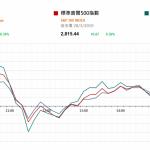 美經濟增長向下修訂 美債息續跌美股反覆      市場快訊 (3月29日)