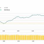 港股半日升201點,特步國際(1368 HK)逆市跌14.5%