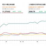港股全日升276點,國航(753 HK)漲逾8%領漲航天股
