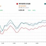 中國製造業復甦 注視本周美就業數據      市場快訊 (4月1日)