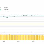 午市評論(4月1日) : 港股半日升478點,中銀(2388 HK) 績後升6.2%