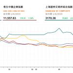 港股午後升幅擴大,中銀(2388 HK)漲逾6%領漲藍籌