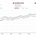 市場快訊 (4月2日)   中美製造業呈復甦勢頭 美股升美債息上揚