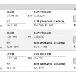 企業要聞(4月2日) | 騰訊擬回購
