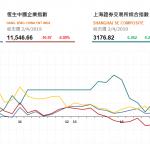 收市評論(4月2日)| 恒指全日升62點,銀娛升4.1%