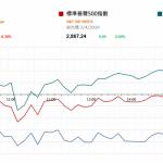 市場快訊 (4月3日) |  美股反覆 美企首季盈利可能收縮