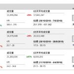 企業要聞(4月3日) | 騰訊(700 HK)新遊獲批版號