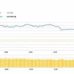午市評論(4月3日)  | 港股半日升254點,騰訊(700 HK)升2.4%創近8個月新高