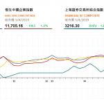 收市評論(4月3日)| 港股連漲7日逼近三萬點,騰訊(700 HK) 漲逾3%