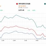 市場快訊 (4月4日) |  美股反覆 習特會細節快將出臺