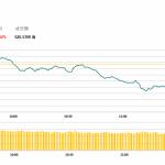 午市評論(4月4日)    港股重上30000點後下跌,減民航征費利航空股