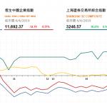 收市評論(4月4日)| 港股午後跌幅收窄,吉利(175 HK)升2.4%