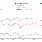 市場快訊 (4月8日) |  美非農就業數據優於預期 美股升