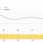 午市評論(4月8日)  | 港股重上30000點,金斯瑞生科(1548 HK)大漲近20%