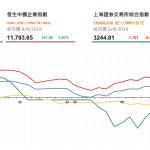收市評論(4月8日)| 港股全日漲140點,中建材(3323 HK) 升逾7%,中國鐵塔創新高