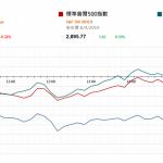 市場快訊 (4月9日) |  油價升至5個月高位帶動能源板塊 標指8連升
