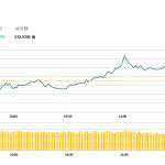 午市評論(4月9日)  | 兩地股市上漲,中國鐵塔(788 HK)創新高