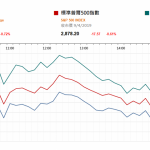 市場快訊 (4月10日) |  油價升至5個月高位帶動能源板塊 標指8連升