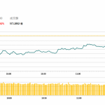 午市評論(4月10日)  | 港股曾失守3萬點,中國鐵塔(788 HK) 回吐2.8%