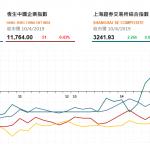 收市評論(4月10日)| 港股午後跌幅收窄,吉利(175 HK)逆市升2.2%