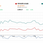 市場快訊 (4月11日)    歐維持貨幣政策 美股回升