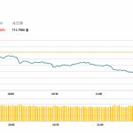 午市評論(4月11日)  | 港股半日跌278點,遊戲股普遍逆市上漲