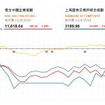 收市評論(4月10日)|  港股跌穿3萬點,騰訊支撐大市