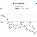市場快訊 (4月12日) |  美股持平 注視國內貸款及貿易數據