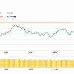 午市評論(4月12日)  | 港股低開後震盪走低,東方電氣(1072 HK)逆市升4.8%