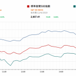 市場快訊 (4月15日)    上週五美股升近歷史高位 注視美股首季盈利及週三中國GDP表現