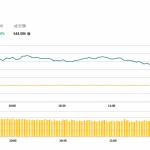 午市評論(4月15日)  | 港股半日升174點,新華保險(1336 HK)升逾5%