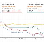 收市評論(4月15日)   港股先升後跌失守3萬點,新華逆市漲3.5%