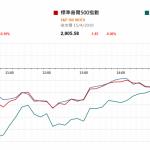 市場快訊 (4月16日) |  美股反覆 注視明天中國首季GDP